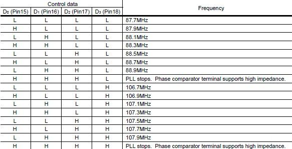 BH1417F-frequency-selection